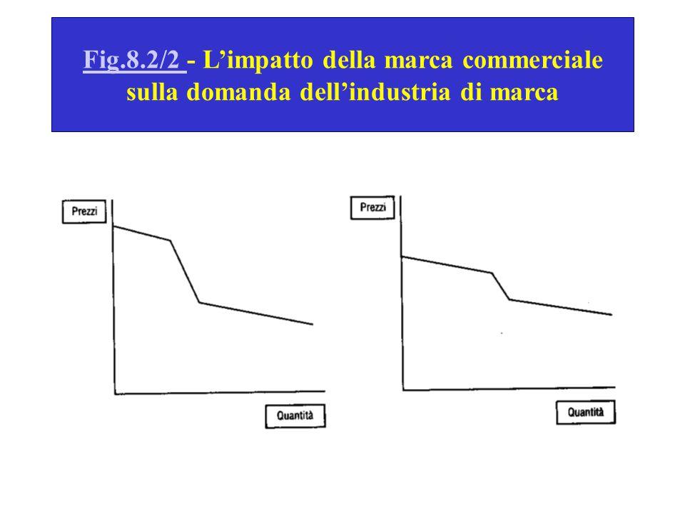 Fig.8.2/2 - L'impatto della marca commerciale sulla domanda dell'industria di marca
