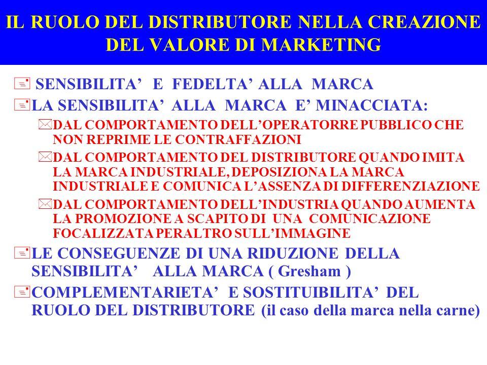 IL RUOLO DEL DISTRIBUTORE NELLA CREAZIONE DEL VALORE DI MARKETING