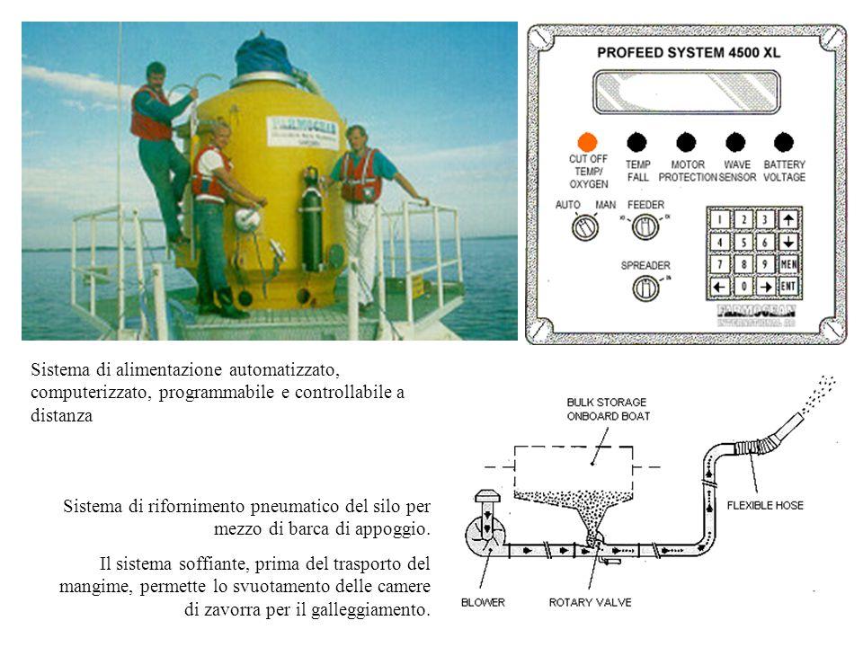 Sistema di alimentazione automatizzato, computerizzato, programmabile e controllabile a distanza