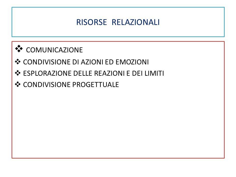 COMUNICAZIONE RISORSE RELAZIONALI CONDIVISIONE DI AZIONI ED EMOZIONI