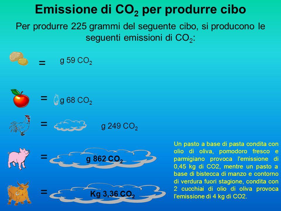 Emissione di CO2 per produrre cibo