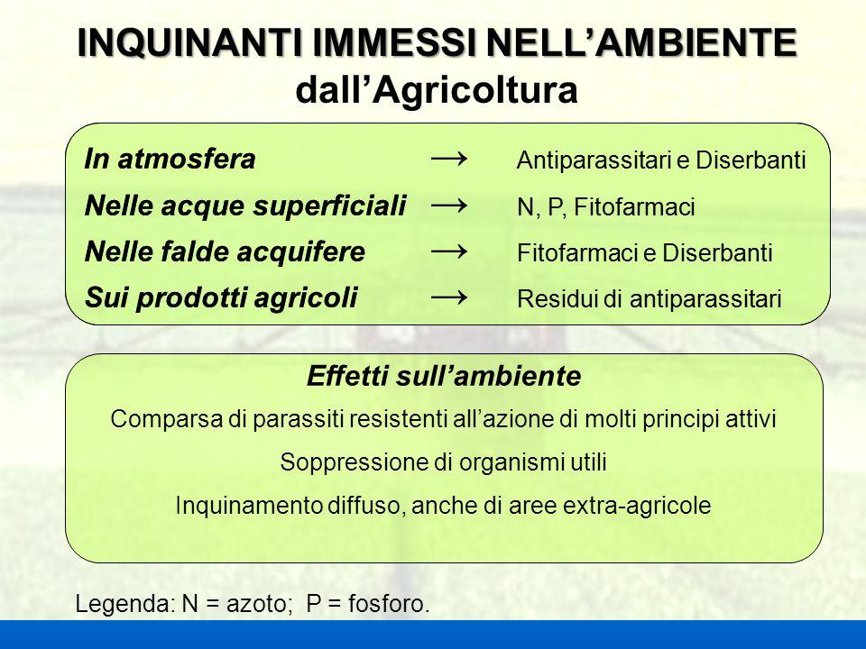 INQUINANTI IMMESSI NELL'AMBIENTE dall'Agricoltura