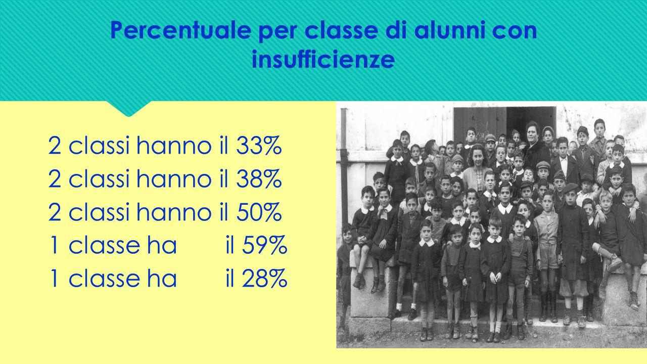 Percentuale per classe di alunni con insufficienze
