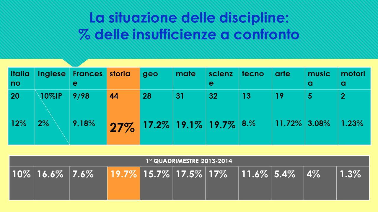 La situazione delle discipline: % delle insufficienze a confronto