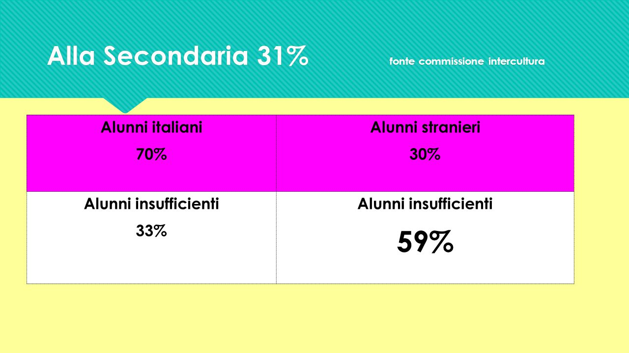 Alla Secondaria 31% fonte commissione intercultura