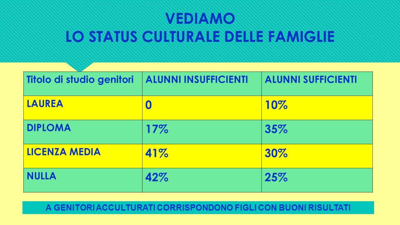 VEDIAMO LO STATUS CULTURALE DELLE FAMIGLIE