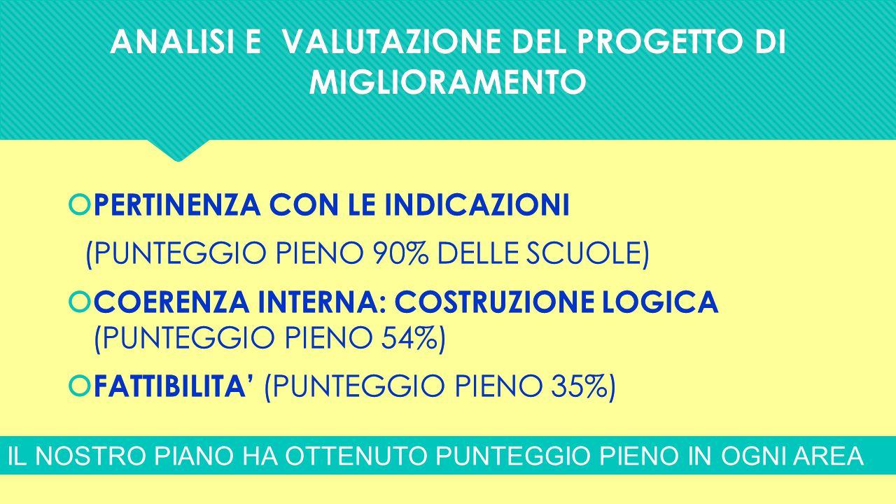 ANALISI E VALUTAZIONE DEL PROGETTO DI MIGLIORAMENTO