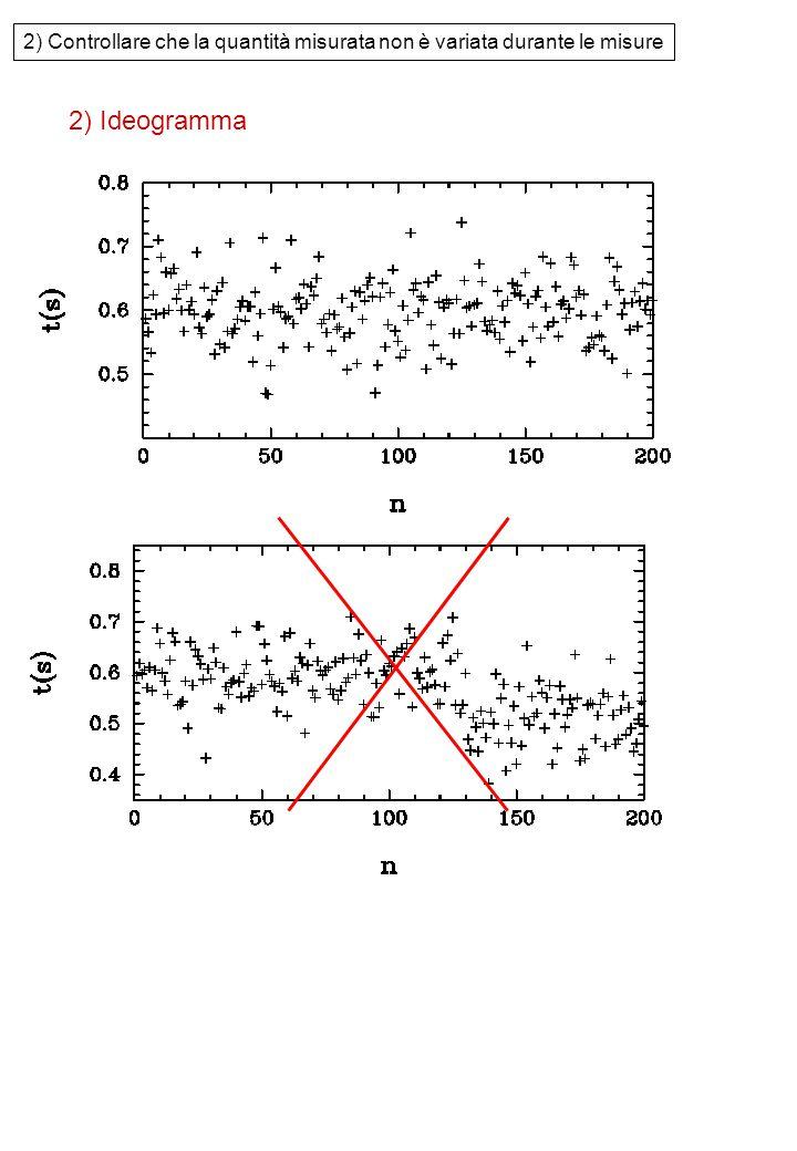 2) Controllare che la quantità misurata non è variata durante le misure
