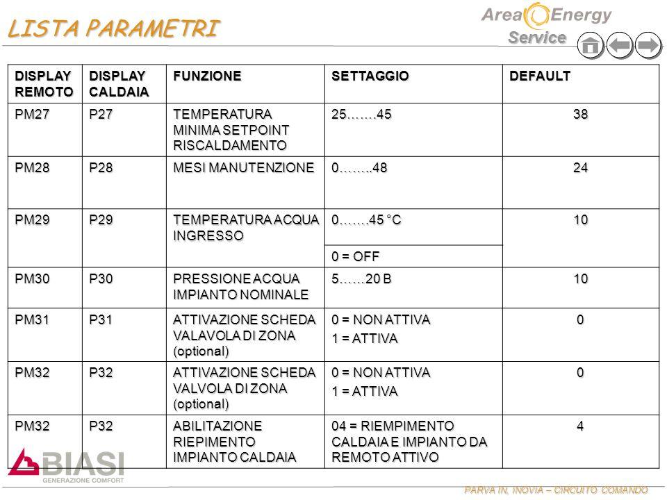 LISTA PARAMETRI DISPLAY REMOTO DISPLAY CALDAIA FUNZIONE SETTAGGIO