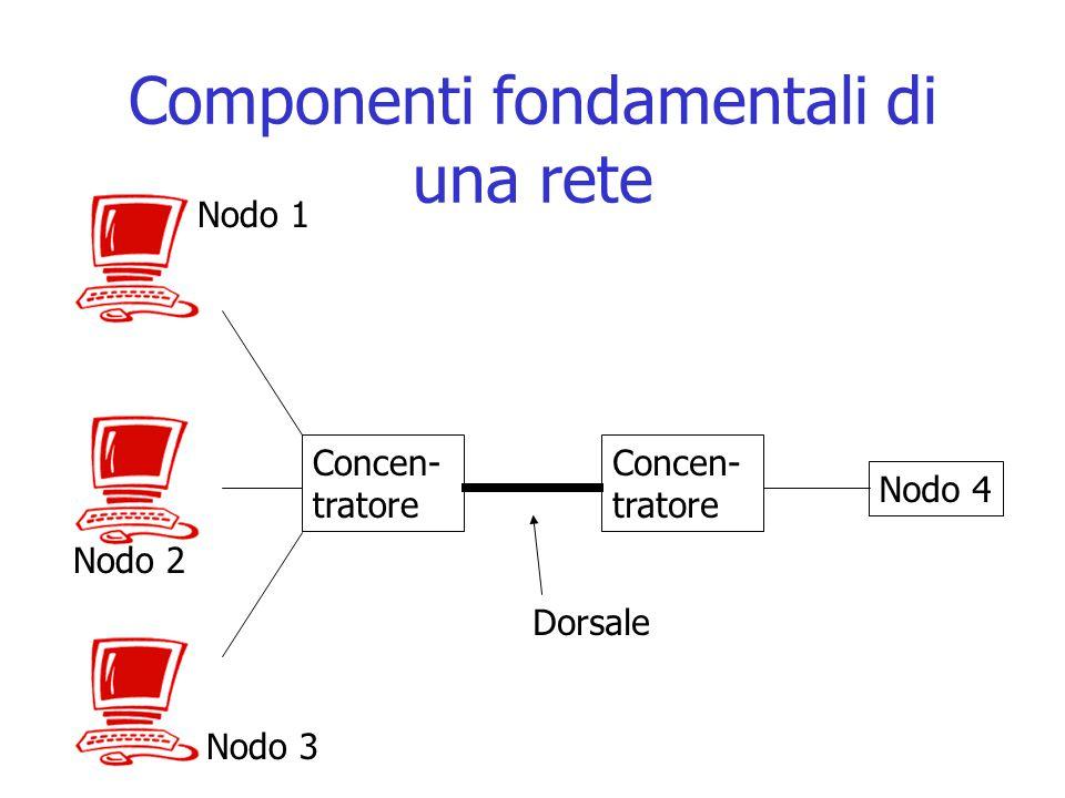 Componenti fondamentali di una rete