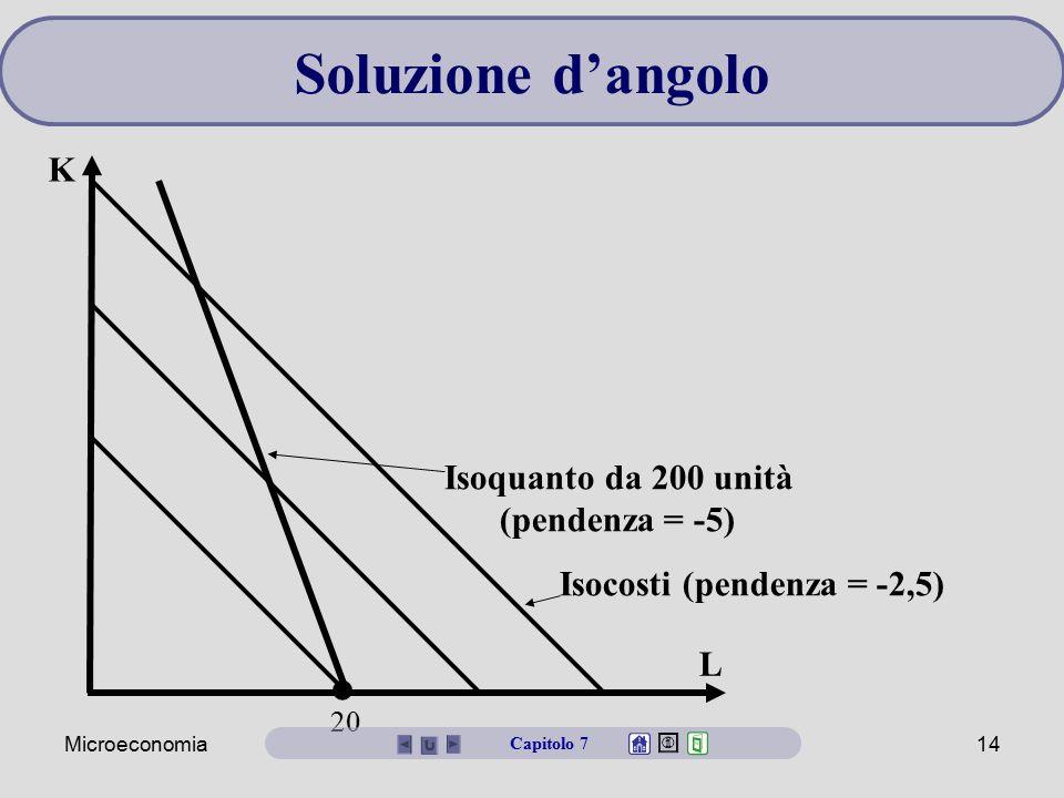 • Soluzione d'angolo K Isoquanto da 200 unità (pendenza = -5)