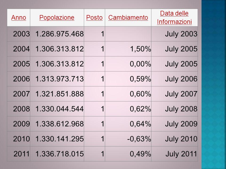 Data delle Informazioni
