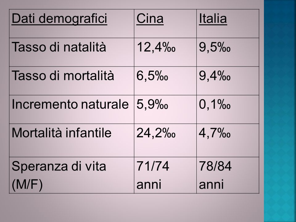 Dati demografici Cina. Italia. Tasso di natalità. 12,4‰ 9,5‰ Tasso di mortalità. 6,5‰ 9,4‰ Incremento naturale.