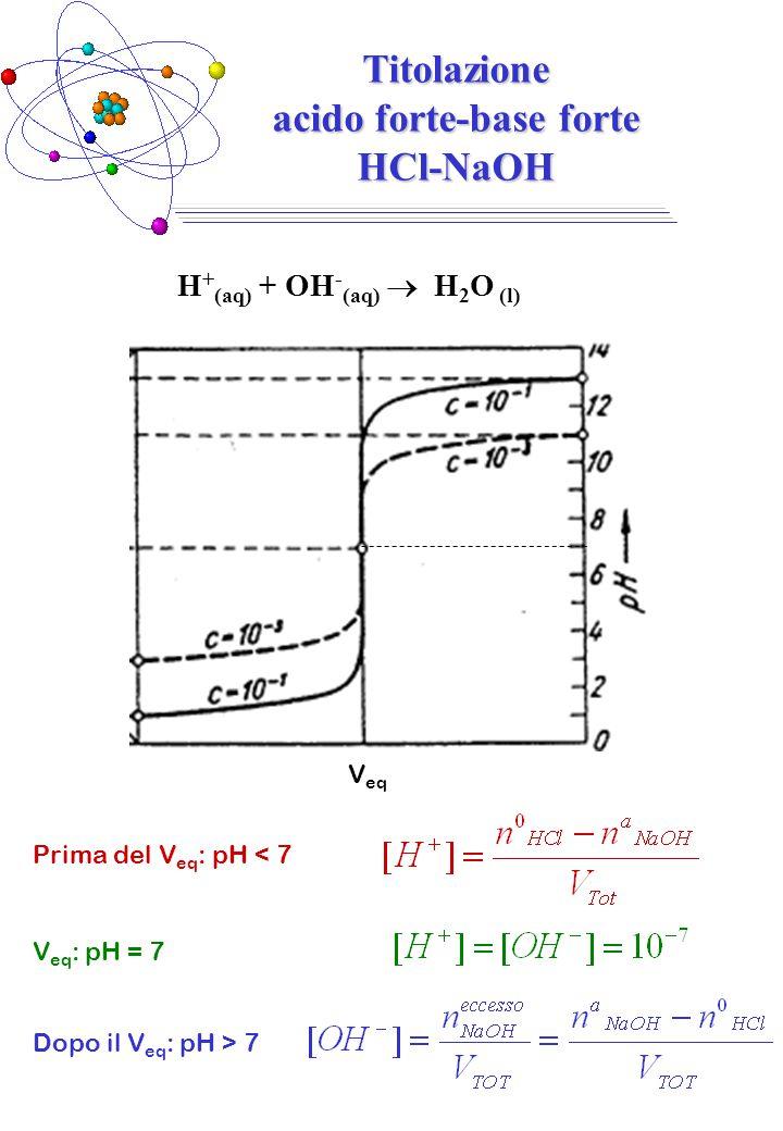 Titolazione acido forte-base forte HCl-NaOH