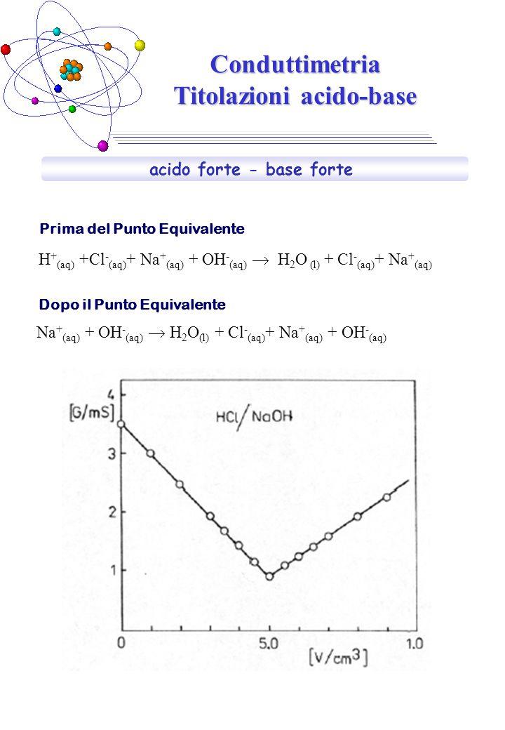 Conduttimetria Titolazioni acido-base