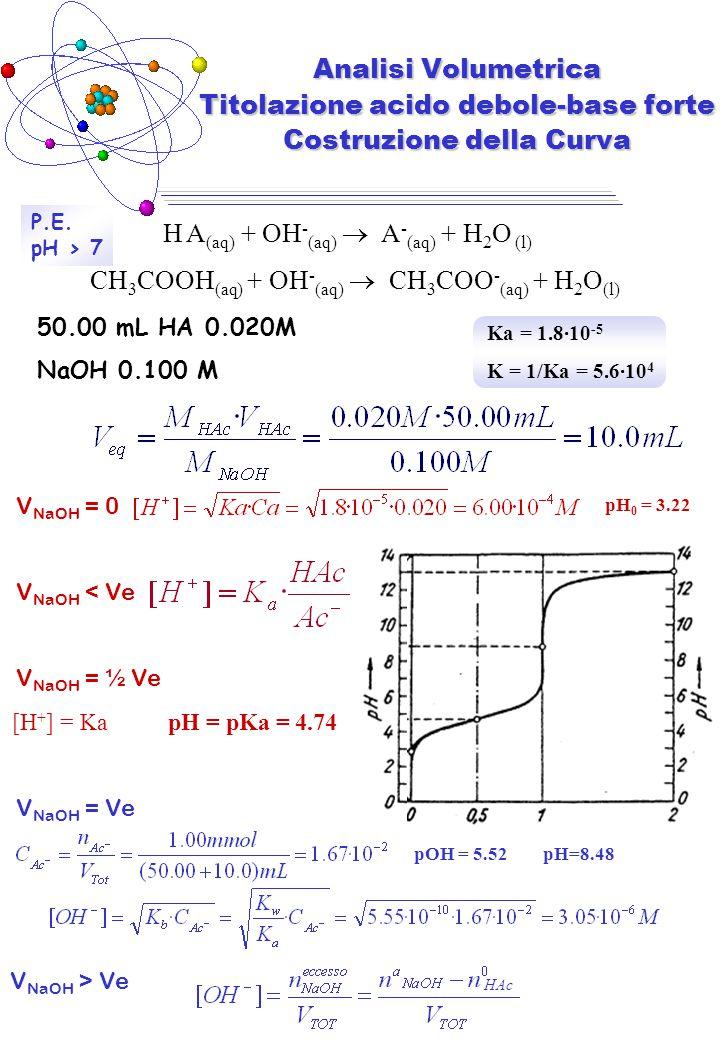 H A(aq) + OH-(aq)  A-(aq) + H2O (l)