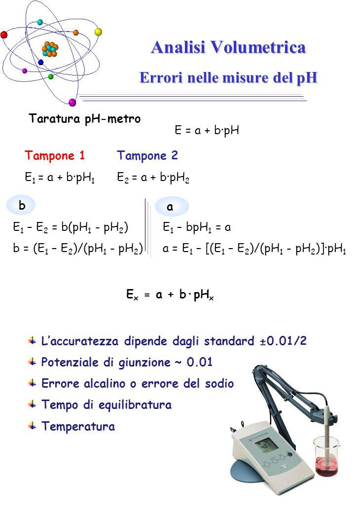 Analisi Volumetrica Errori nelle misure del pH