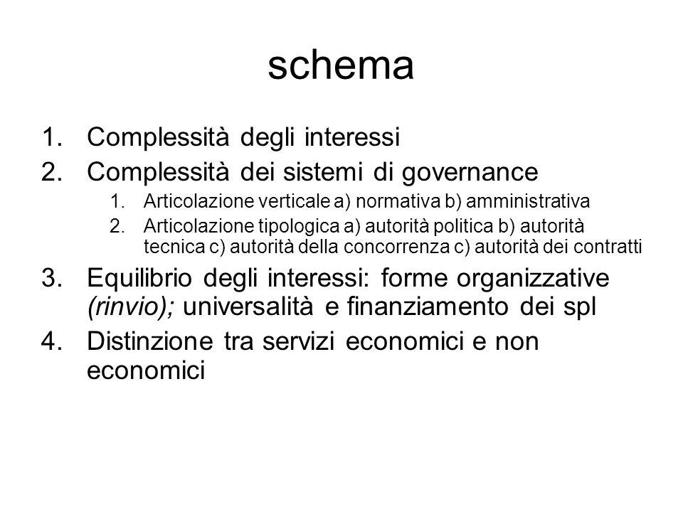schema Complessità degli interessi