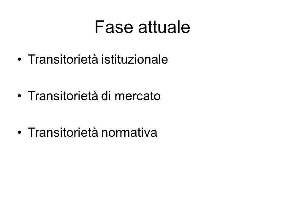 Fase attuale Transitorietà istituzionale Transitorietà di mercato