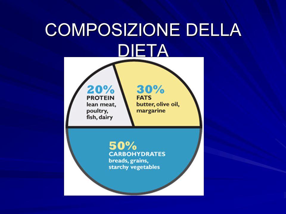 COMPOSIZIONE DELLA DIETA