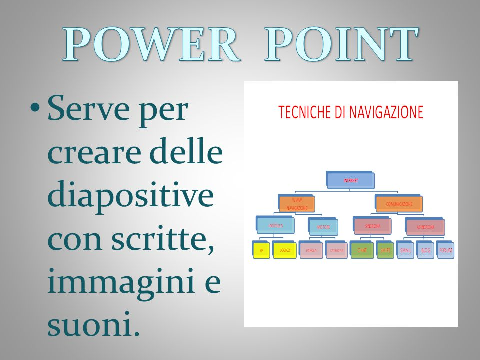 POWER POINT Serve per creare delle diapositive con scritte, immagini e suoni.