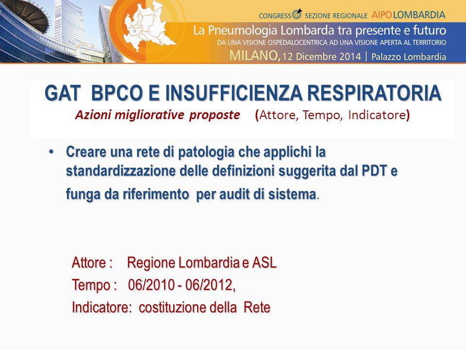GAT BPCO E INSUFFICIENZA RESPIRATORIA Azioni migliorative proposte (Attore, Tempo, Indicatore)
