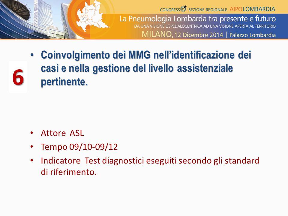 Coinvolgimento dei MMG nell'identificazione dei casi e nella gestione del livello assistenziale pertinente.