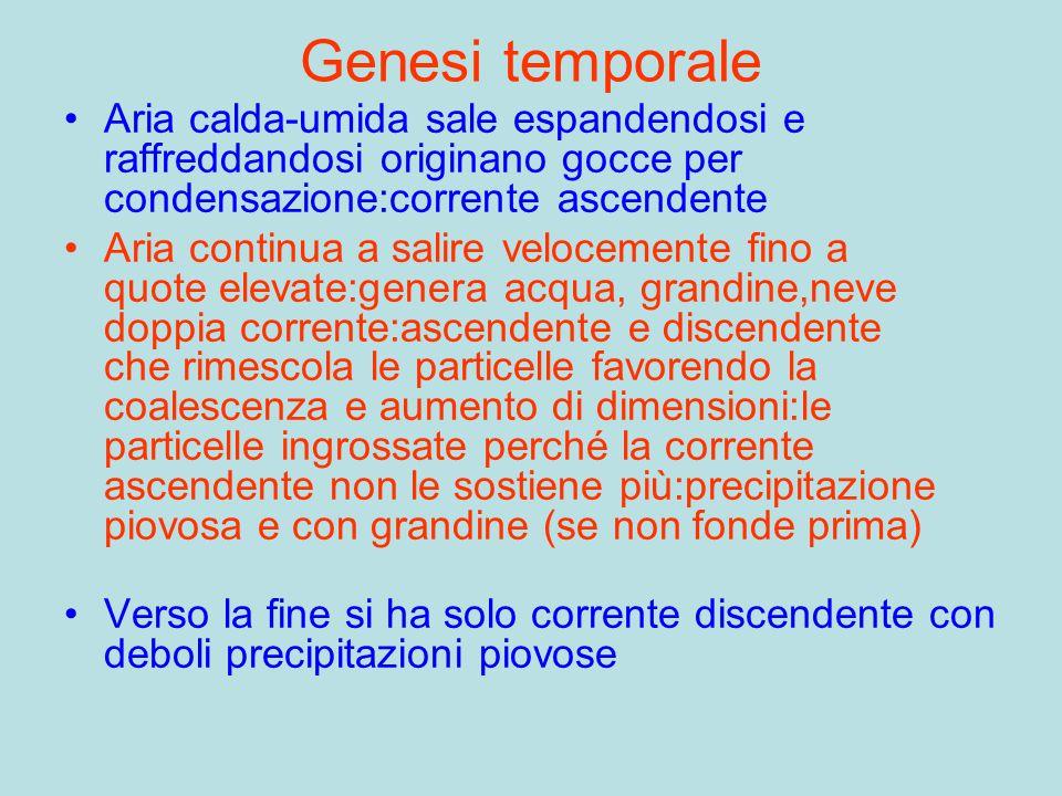 Genesi temporale Aria calda-umida sale espandendosi e raffreddandosi originano gocce per condensazione:corrente ascendente.