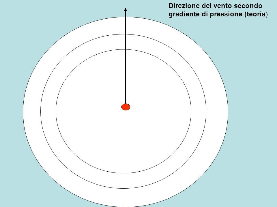 Direzione del vento secondo gradiente di pressione (teoria)