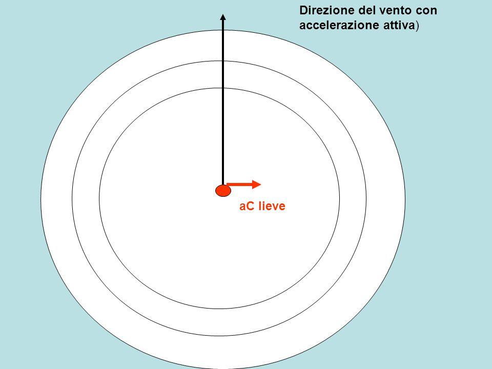 Direzione del vento con accelerazione attiva)