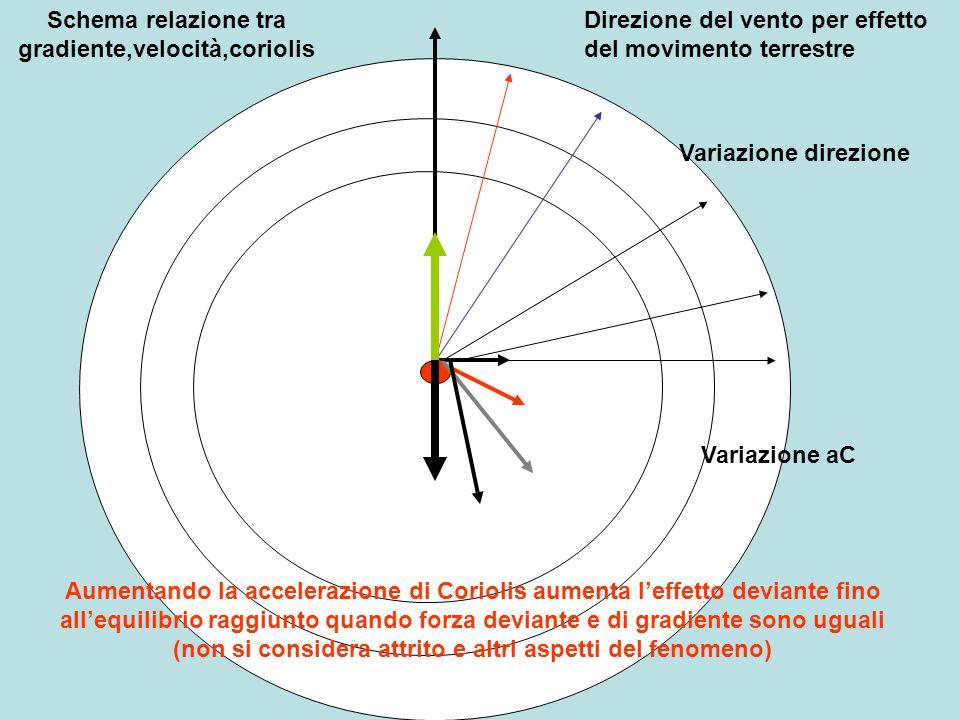 Schema relazione tra gradiente,velocità,coriolis