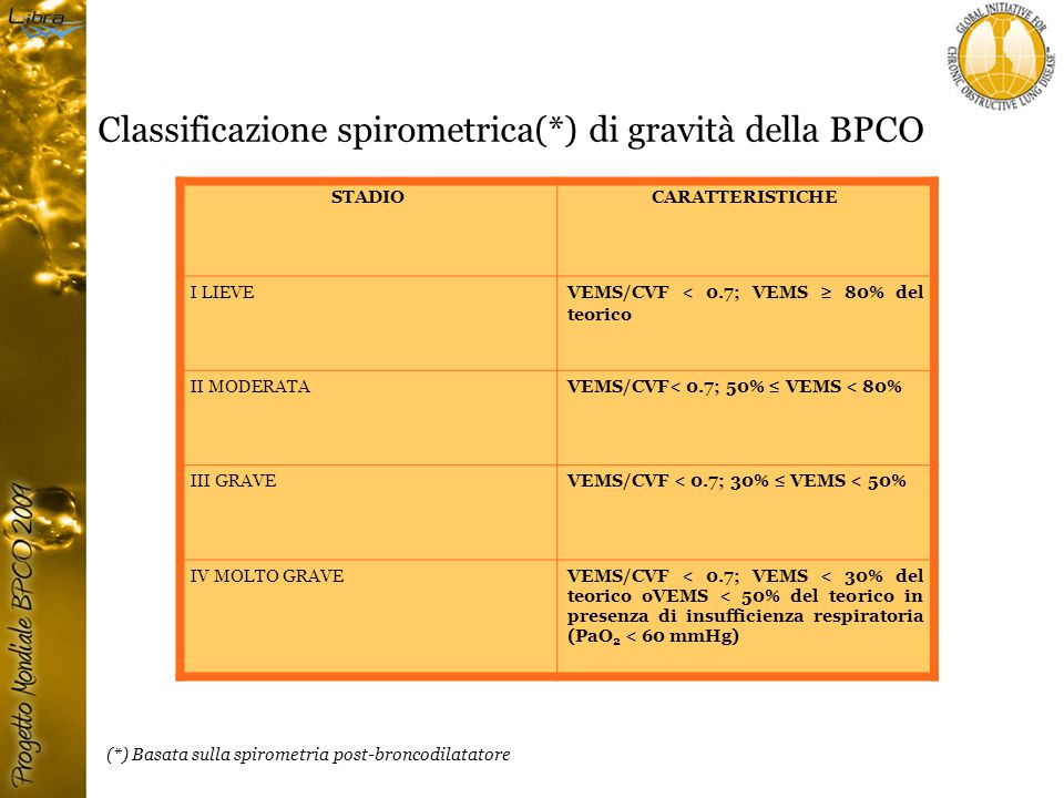Classificazione spirometrica(*) di gravità della BPCO