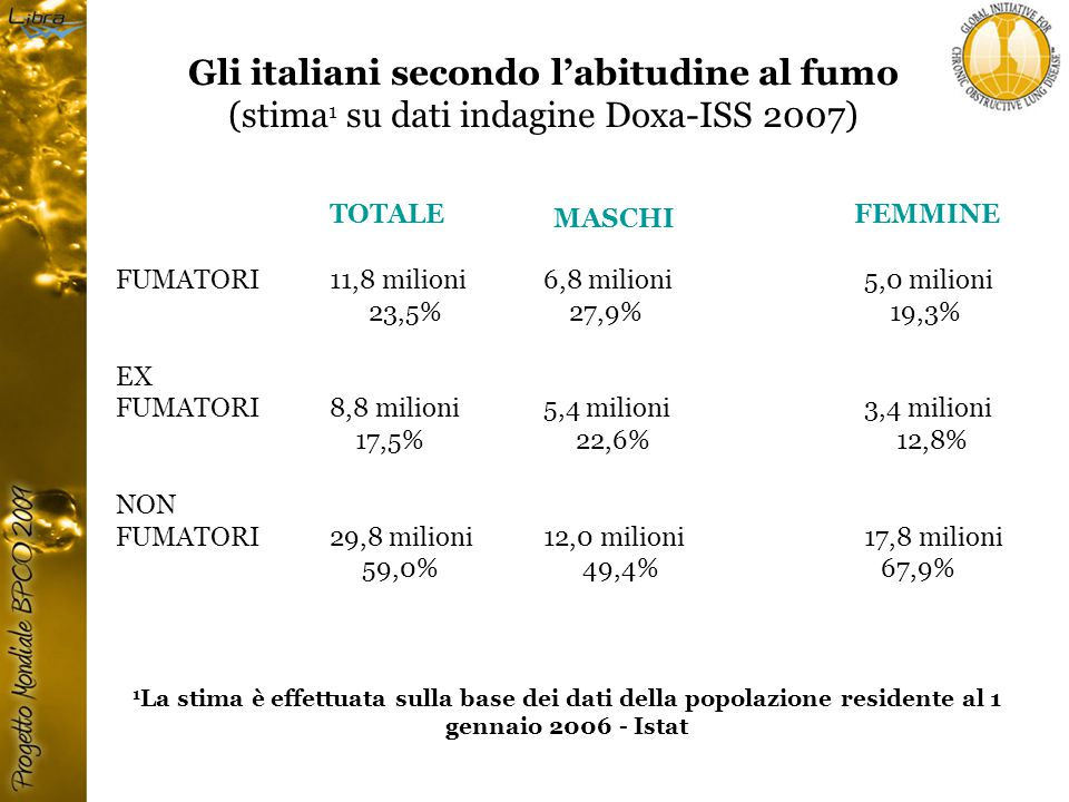 Gli italiani secondo l'abitudine al fumo (stima1 su dati indagine Doxa-ISS 2007)