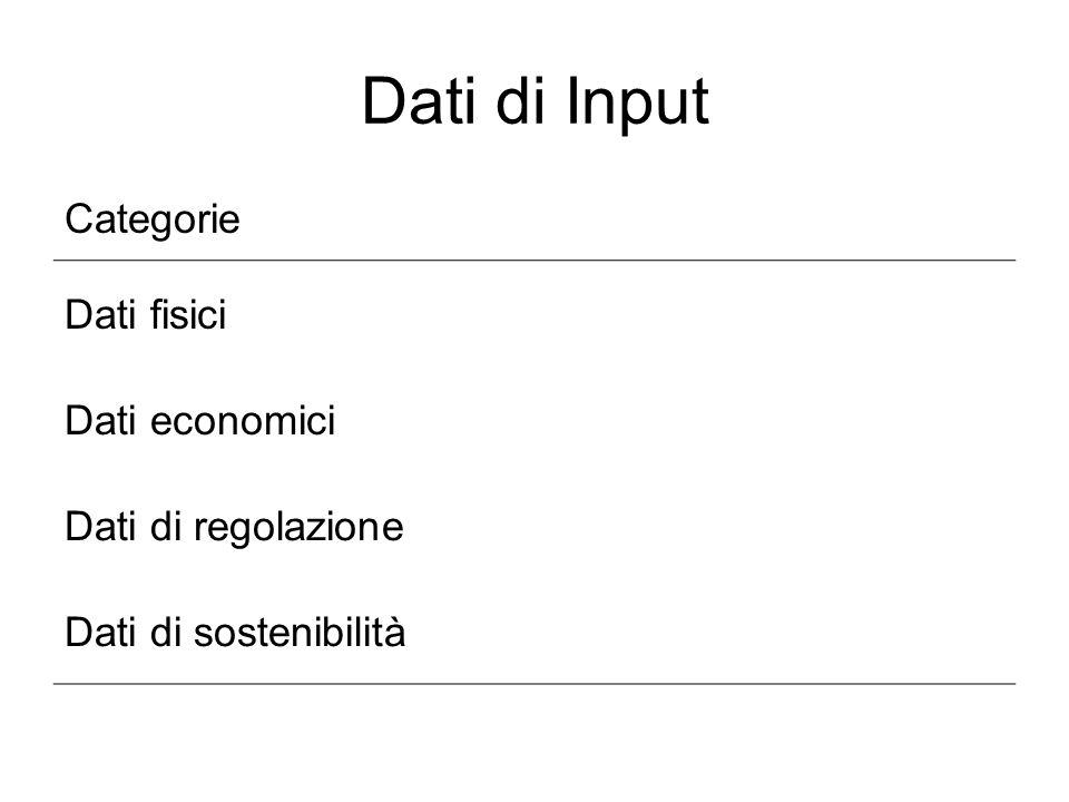 Dati di Input Categorie Dati fisici Dati economici Dati di regolazione