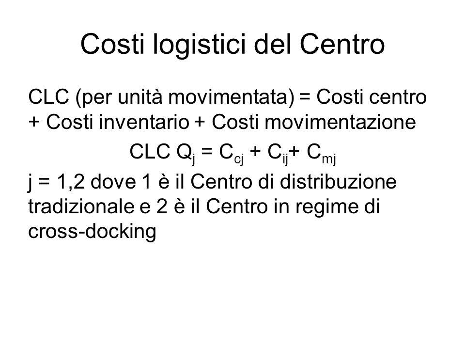 Costi logistici del Centro