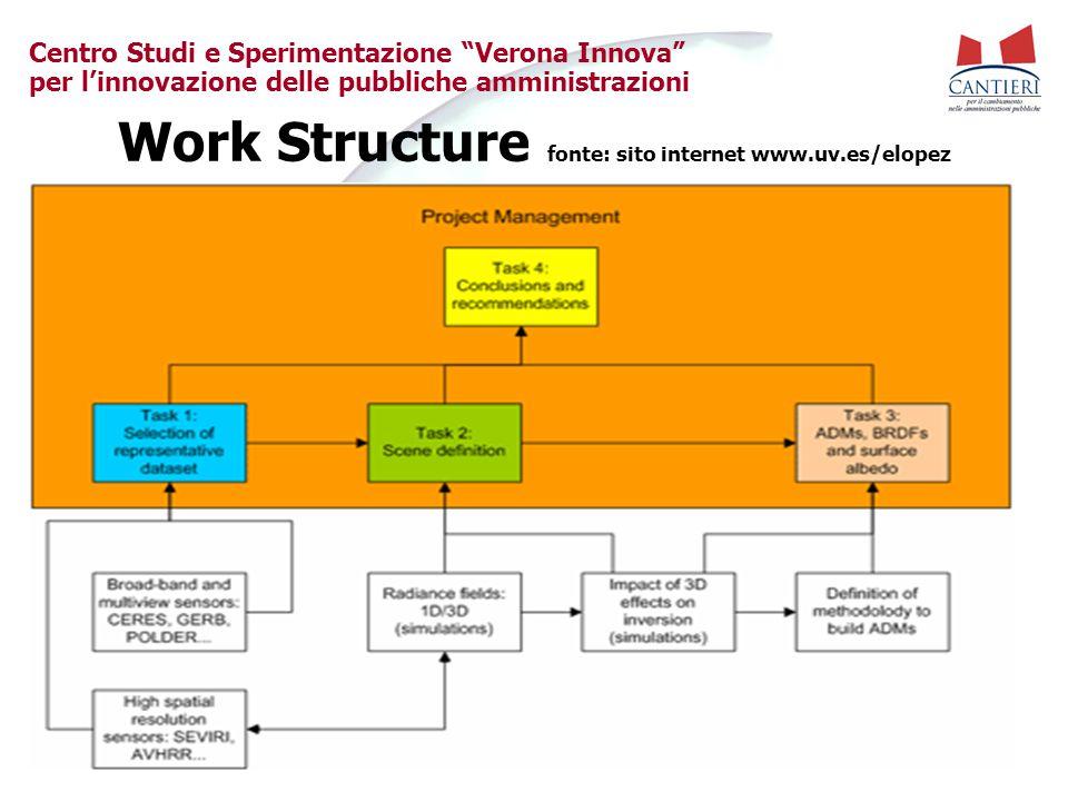 Work Structure fonte: sito internet www.uv.es/elopez