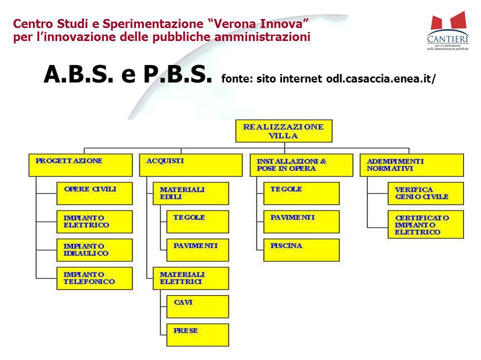 A.B.S. e P.B.S. fonte: sito internet odl.casaccia.enea.it/