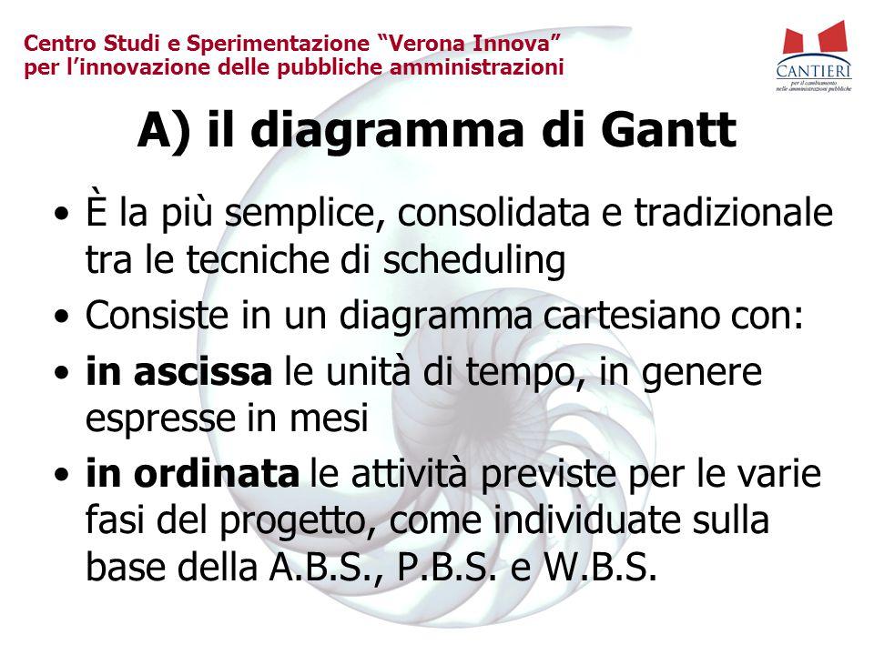 A) il diagramma di Gantt