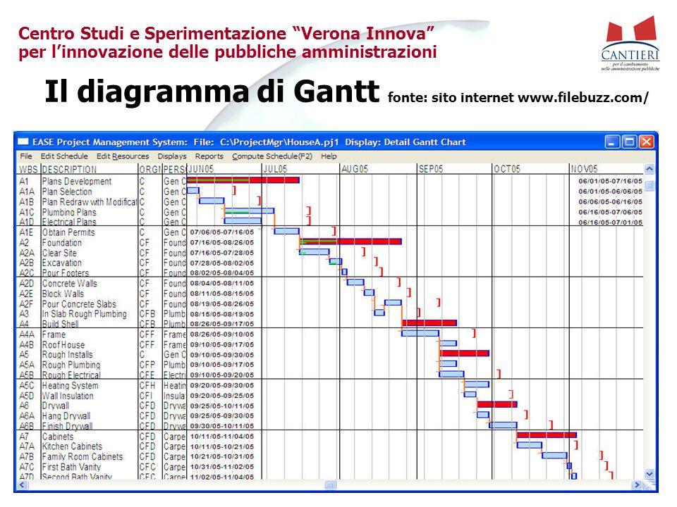 Il diagramma di Gantt fonte: sito internet www.filebuzz.com/