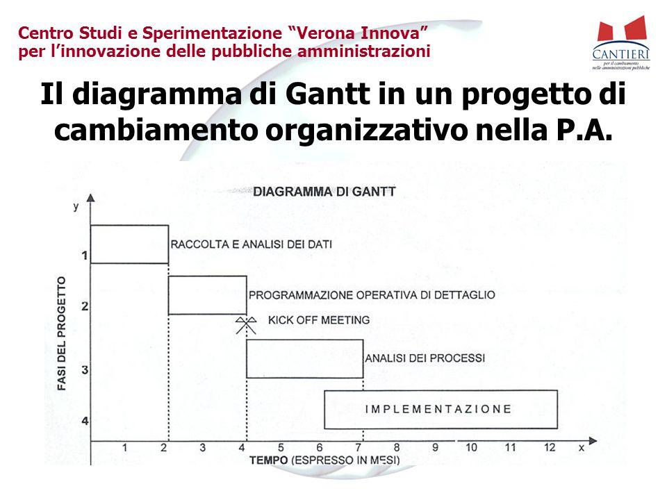 Il diagramma di Gantt in un progetto di cambiamento organizzativo nella P.A.
