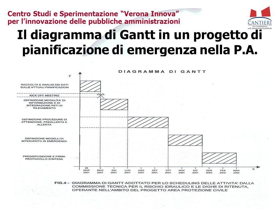 Il diagramma di Gantt in un progetto di pianificazione di emergenza nella P.A.