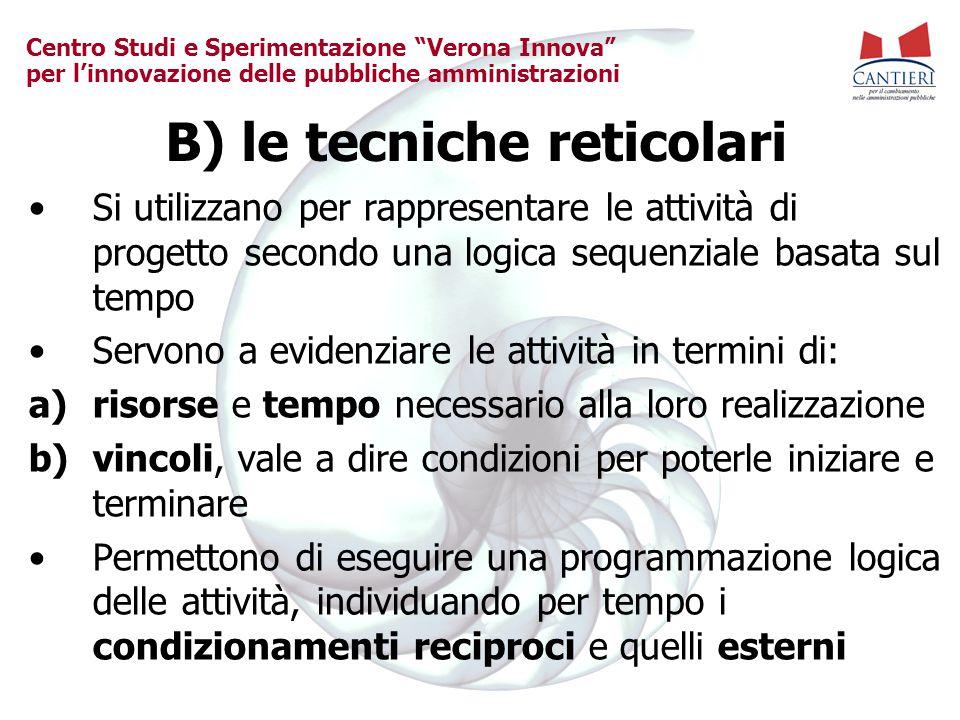 B) le tecniche reticolari