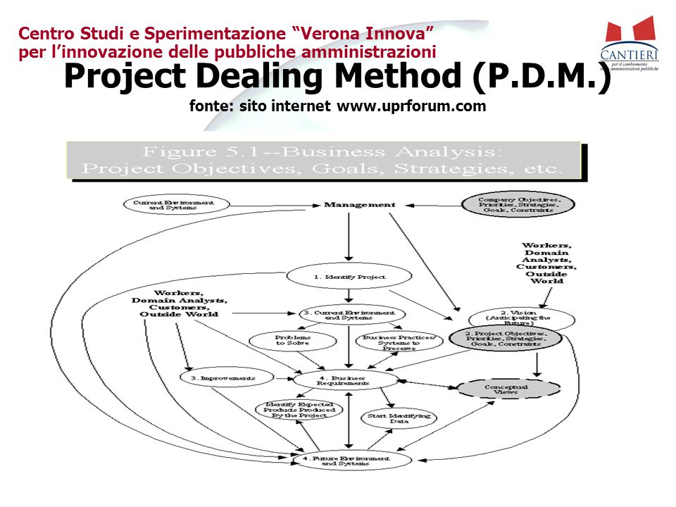 Project Dealing Method (P.D.M.) fonte: sito internet www.uprforum.com