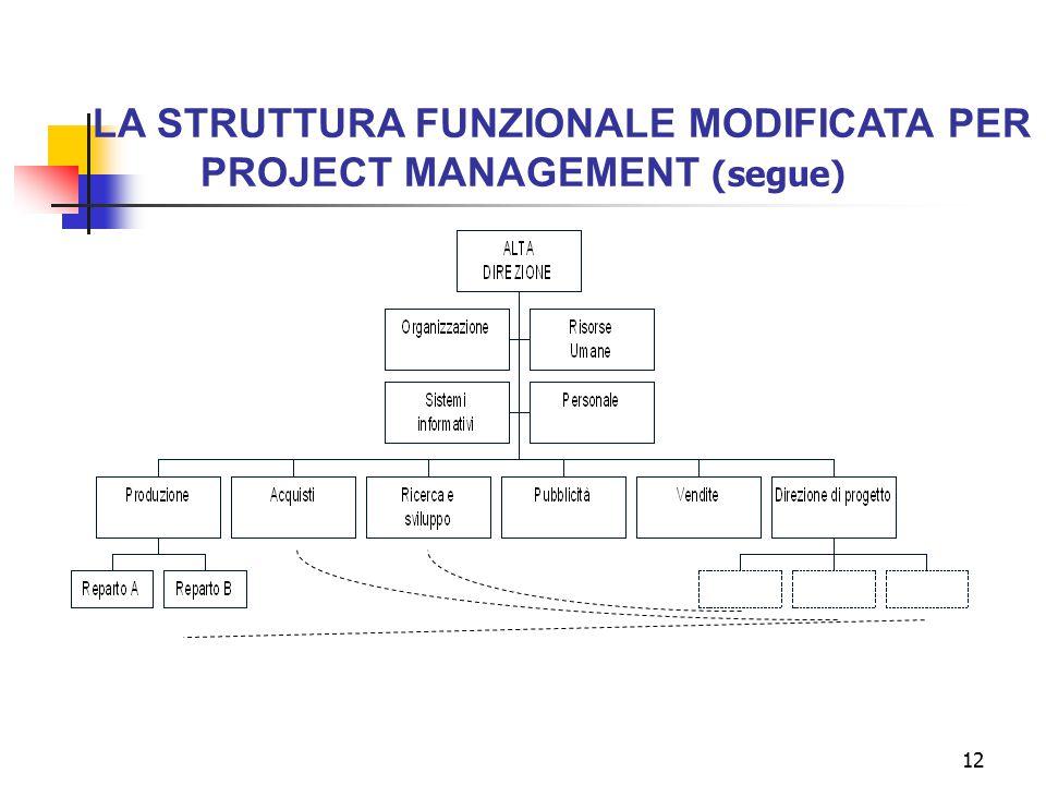 LA STRUTTURA FUNZIONALE MODIFICATA PER PROJECT MANAGEMENT (segue)