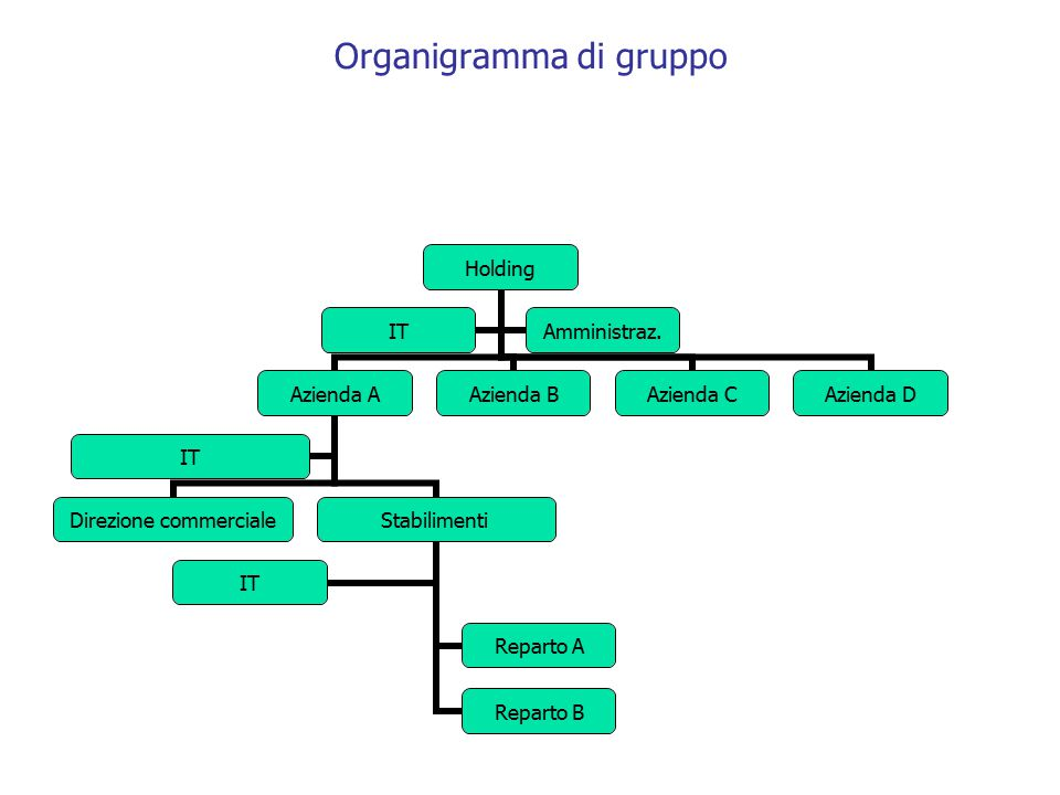 Organigramma di gruppo