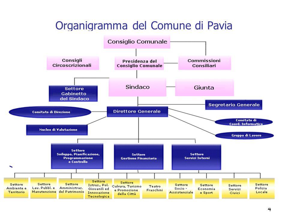 Organigramma del Comune di Pavia