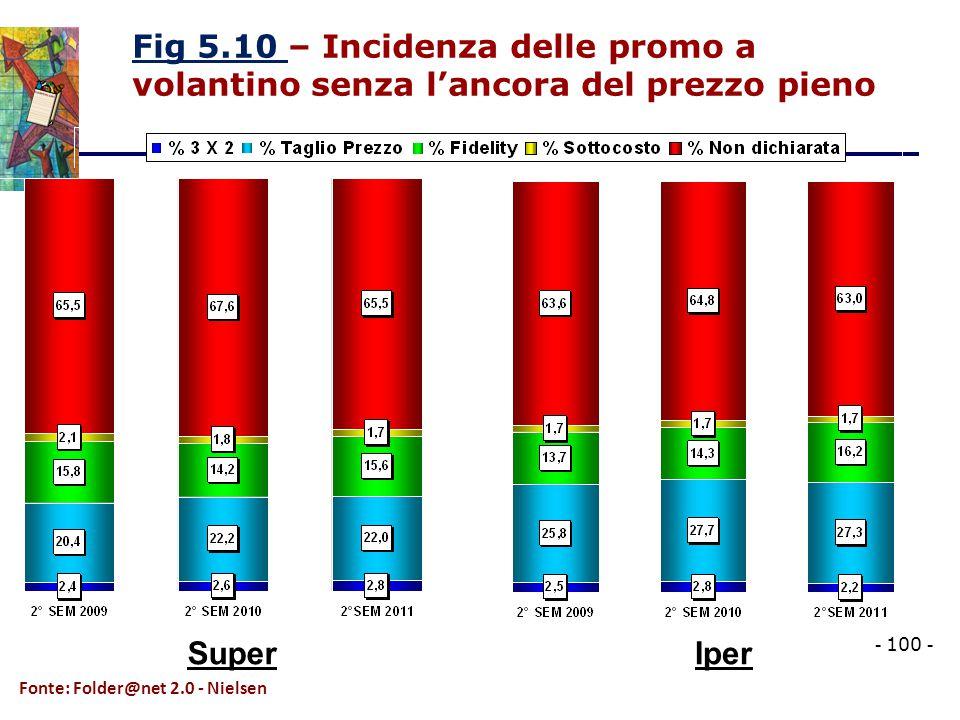 Fig 5.10 – Incidenza delle promo a volantino senza l'ancora del prezzo pieno