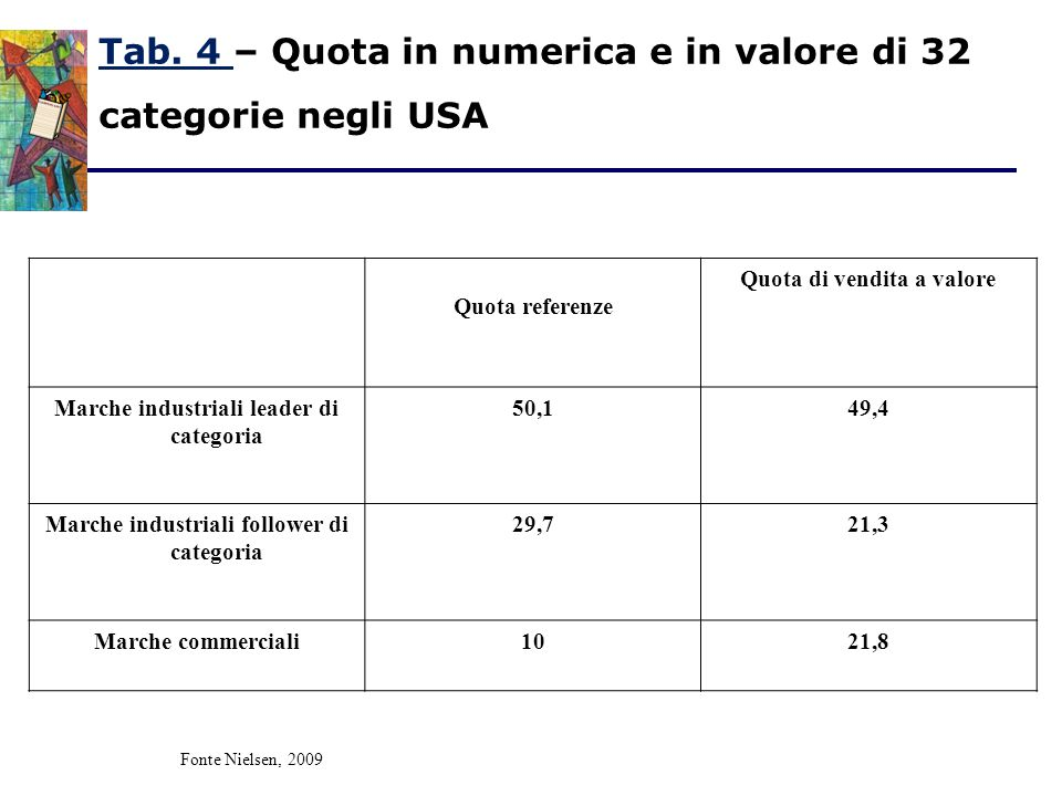 Tab. 4 – Quota in numerica e in valore di 32 categorie negli USA