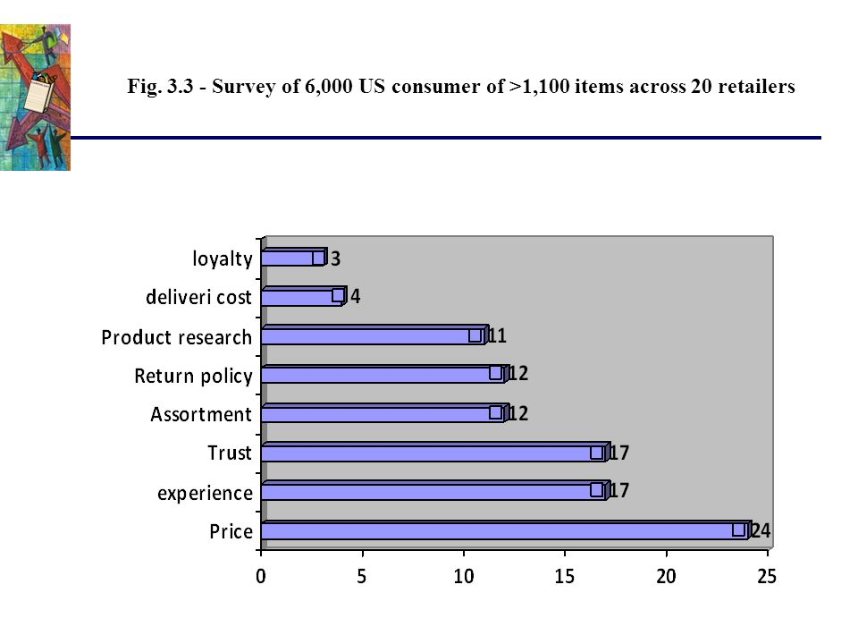 Fig. 3.3 - Survey of 6,000 US consumer of >1,100 items across 20 retailers