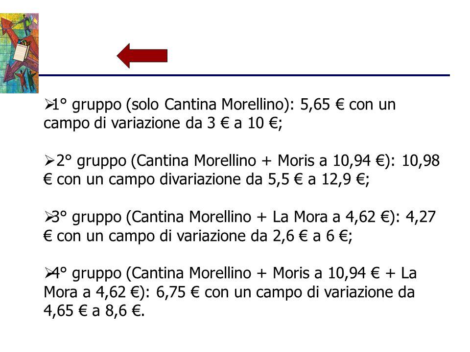 1° gruppo (solo Cantina Morellino): 5,65 € con un campo di variazione da 3 € a 10 €;